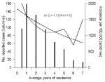 Thumbnail of Trend in the incidence of tuberculosis in Somali immigrants in Denmark, by duration of residence. The dotted line indicates the estimated incidence curve and t(1/2) the corresponding half-time, with confidence interval.