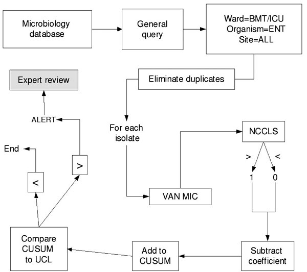 Data processing methodology for cumulative sums. BMT, bone marrow transplant unit; ICU, intensive care unit; ENT, enterococcus; VAN MIC, vancomycin minimum inhibitory concentration; NCCLS, National Committee on Laboratory Standards antibiotic susceptibility breakpoint; CUSUM, cumulative sum; UCL, upper confidence limit.
