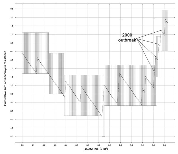 Moving average test iteration detecting an outbreak of methicillin-resistant Staphylococcus aureus. Test parameters were w = 10, k = 4, and included all S. aureus from all body sites from the affected wards, excluding strains found during outbreak investigations. MIC, minimum inhibitory concentration