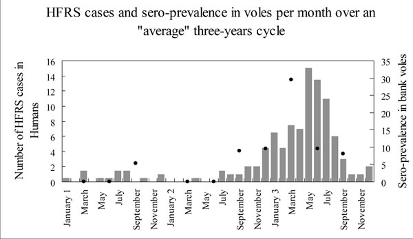 Temporal correspondence of reservoir contamination and of human cases of nephropathia epidemica over a typical 3-year cycle. Grey bars: the number of HFRS cases in humans per month for the Ardennes region (France) from 1991 to 1996; black points: observed hantavirus antibody prevalence in bank voles by trapping session in Elan forest over the same period. Right scale: percentage of seropositive voles in the trapped sample.