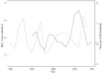 Thumbnail of The Niño-3 index and the incidence of VL in the State of Bahia, Brazil, on a yearly basis. The broken line is the normalized mean annual Nino-3 index, 1980–1998. The solid line shows the annual number of cases of VL per 10,000 inhabitants during 1985–1999.