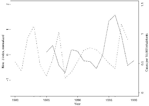 The Niño-3 index and the incidence of VL in the State of Bahia, Brazil, on a yearly basis. The broken line is the normalized mean annual Nino-3 index, 1980–1998. The solid line shows the annual number of cases of VL per 10,000 inhabitants during 1985–1999.