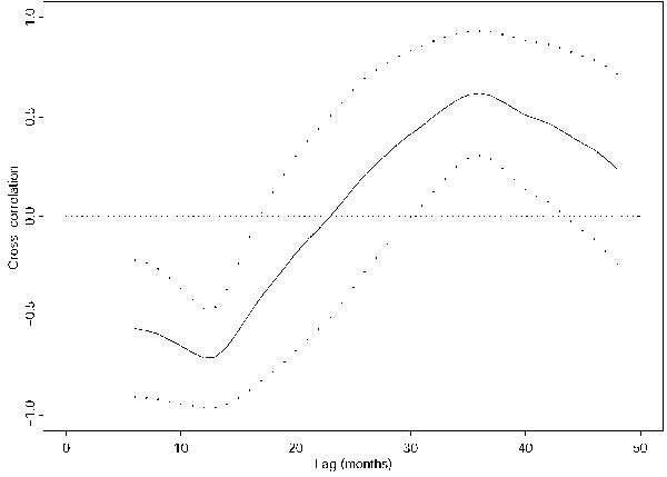 Cross-correlation function between the annual incidences of visceral leishmaniasis from 1985 to 1999 and the 12-month moving average of the mean monthly Niño-3 index (solid line). Broken lines are the corresponding 95% pointwise confidence intervals.