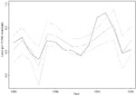 Thumbnail of Result of the regression model. The figure represents the annual number of cases of visceral leishmaniasis per 10,000 inhabitants during 1985 to 1999 (solid line), the fitted regression model (broken line), and the corresponding 95% confidence limits (dotted lines).
