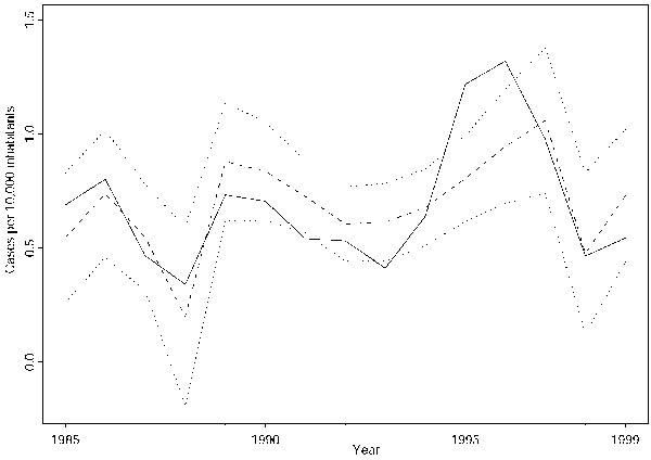 Result of the regression model. The figure represents the annual number of cases of visceral leishmaniasis per 10,000 inhabitants during 1985 to 1999 (solid line), the fitted regression model (broken line), and the corresponding 95% confidence limits (dotted lines).