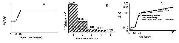Summary of the main assumptions in the model relating to the risks of developing disease. 1) General relationship between the risk of developing the first primary episode (during the first year after infection) and age at infection. An identical relationship is assumed to hold between the risk of exogenous disease and the age at reinfection and between the risk for endogenous disease and the current age of persons. 2) Risk of developing the first primary episode (or exogenous disease) in each ye