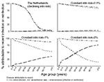 Thumbnail of Model predictions of the proportion of disease attributable to primary and exogenous disease during the period 1993–1997 in the Netherlands and settings in which the annual risk for infection has remained unchanged over time at 0.1%, 1%, and 3% per year.