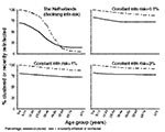 Thumbnail of Comparison between model predictions of the clustering in different age groups and the proportion of disease attributable to recent infection or reinfection in the Netherlands and in settings in which the annual risk for infection has remained unchanged over time at 0.1%, 1%, and 3%.
