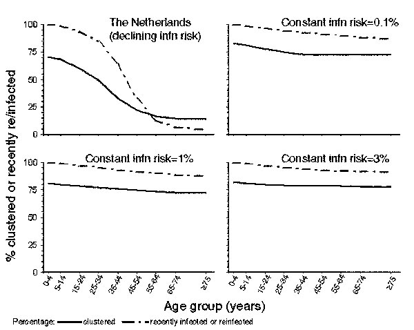 Comparison between model predictions of the clustering in different age groups and the proportion of disease attributable to recent infection or reinfection in the Netherlands and in settings in which the annual risk for infection has remained unchanged over time at 0.1%, 1%, and 3%.