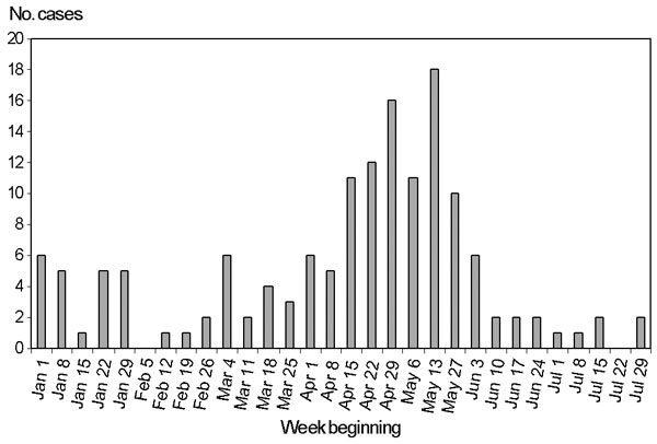 Shigella sonnei biotype G laboratory reports, by date of specimen collection, New South Wales, January 1–July 31, 2000.