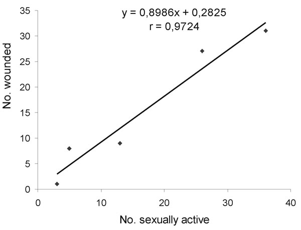 Linear regression in bank voles between the number wounded and the number of sexually active adult males. Significance of correlation: p<0.01. Data used for the analysis were collected from spring 1997 through spring 1999. The scrotal position of testicles was not inspected in fall 1999.