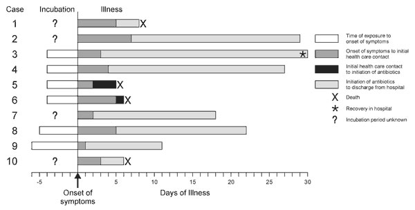 Timeline of 10 cases of inhalational anthrax in relation to onset of symptoms, October through November 2001.
