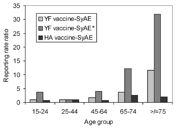 Reporting rate ratios for systemic adverse events (SyAE) and serious adverse events (SyAE*) after yellow fever (YF) vaccination and hepatitis A (HA) vaccination.