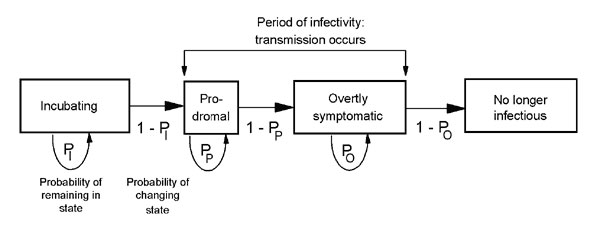 Schematic of the Markov-chain model used to model the movement of a person infected with smallpox through the four stages of disease. PI = probability of remaining in the incubating stage; PP = probability of remaining in the prodromal stage; and PO = probability of remaining in the overtly symptomatic stage. For each stage, the probabilities of remaining in that stage (PI,PP,PO) are determined by a daily probability (Figure 2). Patients who have reached the fourth and final stage (no longer inf