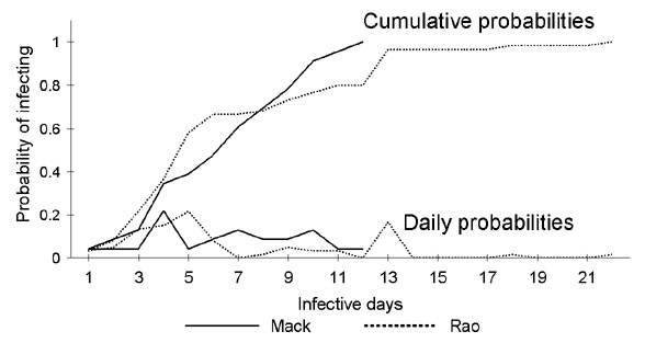 Daily and cumulative probabilities determining when an infectious person infects another person with smallpox (6,19). Day 1 of the infectious period is the first day of the prodromal stage. That is, we have interpreted the source data to reflect the assumption that no spread of infection can occur while an infected person is in the incubating stage.