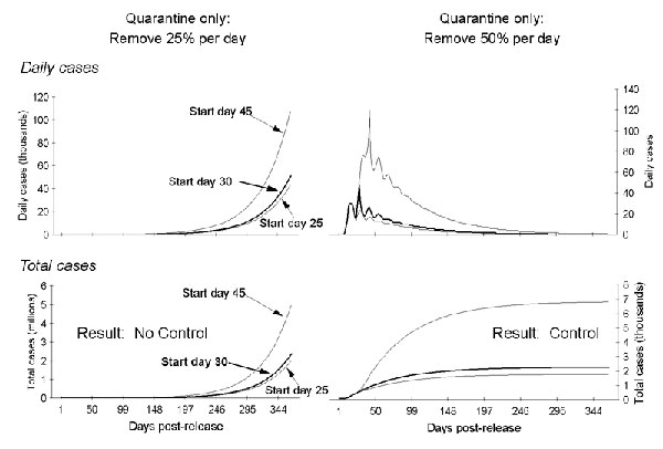 Daily and total cases of smallpox after quarantining infectious persons at two daily rates and three postrelease start dates. The graphs demonstrate that if quarantine is the only intervention used, a daily removal rate of >50% is needed to stop transmission within 365 days postrelease. At a 25% daily removal rate of infectious persons by quarantine, a cohort of all those entering the first day of overt symptoms (i.e., rash) is entirely removed within 17 days (18 to 20 days postincubation) af