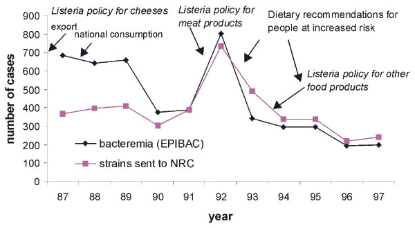 Annual incidence of Listeria monocytogenes bacteremia estimated by the EPIBAC laboratory network, number of isolates received by the National Reference Center, and year of implementation of preventive measures, France, 1987-1997.