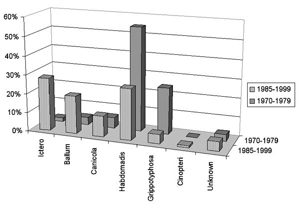 Comparison of Leptospira serogroups in Israel.