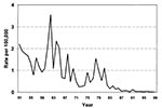 Thumbnail of Incidence (rate per 100,000) of leptospirosis in Israel from 1951 to 1999 (adapted from ref. 3, with permission).