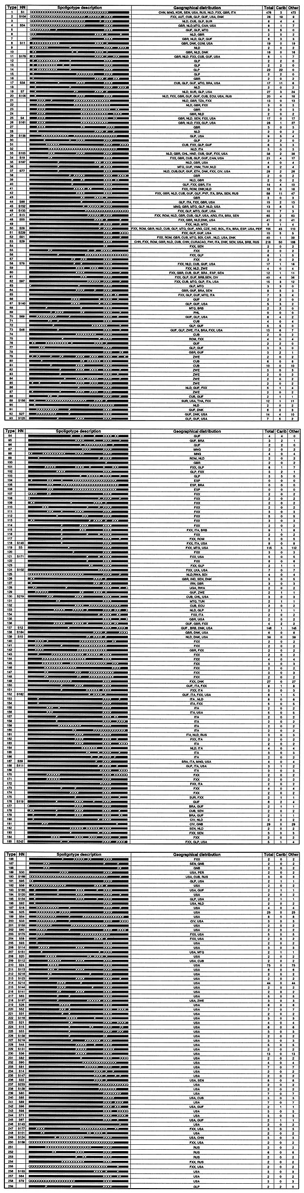Description of the 259 shared types of Mycobacterium tuberculosis with their nomenclatures (for data source, see Table 1). First column (type): number attribution for each spoligotype in our database. Second column (HN): numbers for some patterns described recently in Houston, Texas (12). Third column (spoligotype description): patterns obtained (8). Fourth column (geographic distribution): origin of isolates according to the original publication as ISO-code 3166. Fifth column (total): total num