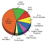 Thumbnail of Giving in 1999: Contributions Received by Type of Recipient Organization in the U.S (8).