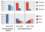 Thumbnail of Temporal trends in frequencies of pertussis toxin and pertactin variants in The Netherlands. Shades of blue=vaccine types; shades of red=nonvaccine types.
