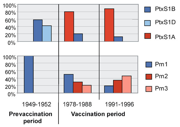 Temporal trends in frequencies of pertussis toxin and pertactin variants in The Netherlands. Shades of blue=vaccine types; shades of red=nonvaccine types.