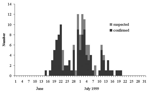Distribution of clinically confirmed and suspected cases by date of onset of rash (n = 137).