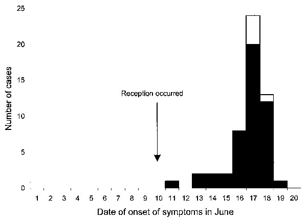 Dates of onset of symptoms in laboratory-confirmed case-patients (white box; n = 5) and clinically defined case-patients (black box; n = 49) who attended the wedding reception in June 2000 in Pennsylvania. The exact date of onset of symptoms was not specified for one case-patient who became ill after the reception.