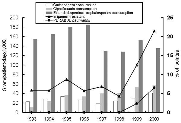 Annual consumption (gram/patient-day x 1,000) of carbapenems (imipenem and meropenem), extended-spectrum cephalosporins (cefotaxime, ceftroaxone, ceftazidime, and cefepime), ciprofloxacin, aminoglycosides (gentamicin, tobramycin, netilmicin, and amikacin) and percent of isolates of imipenem-resistant and pandrug-resistant Acinetobacter baumannii (PDRAB) at the National Taiwan University Hospital, 1993–2000.