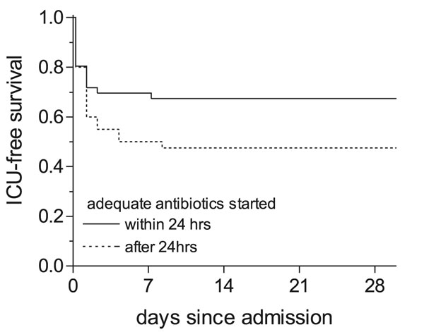 Kaplan-Meier curve for intensive care unit (ICU)–free survival. ICU-free survival for patients treated with adequate antibiotics within and >24 h after admission.:___ adequate antibiotic therapy started within 24 h after admission (n=85); ----- adequate antibiotic therapy started >24 h after admission (n=56).