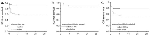 Survival curves and urinary antigen test results. A: Intensive care unit ICU)–free survival for patients with a positive or negative urinary Legionella antigen test (Binax Now, Binax, Portland, ME):___ negative urinary antigen test (n=51); ----- positive urinary antigen test (n=86). B: ICU-free survival for patients with a negative urinary Legionella antigen test (Binax Now):___ adequate antibiotic therapy started within 24 h after admission (n=38); ----- adequate antibiotic therapy started more than 24 h after admission (n=13). C: ICU-free survival for patients with a positive urinary Legionella antigen test (Binax Now): ___ adequate antibiotic therapy started within 24 h after admission (n=.46); ----- adequate antibiotic therapy started >24 h after admission (n=40).