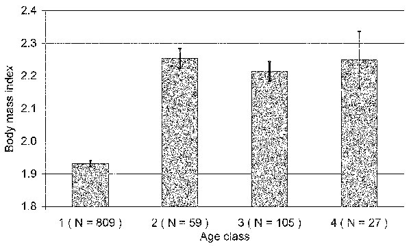 Mean (± SE) body mass index (BMI) within age classes of bank voles, where BMI separates age class 1 (juvenile/subadult) from all others; see Figure 1 for details on age classes.