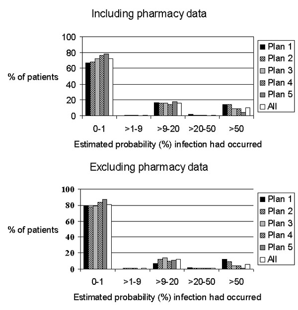 Distribution of patients' probability of infection.