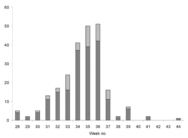 Week of onset of illness for cases in the tularemia outbreak in Sweden, 2000. Dark bars show cases included in this study.