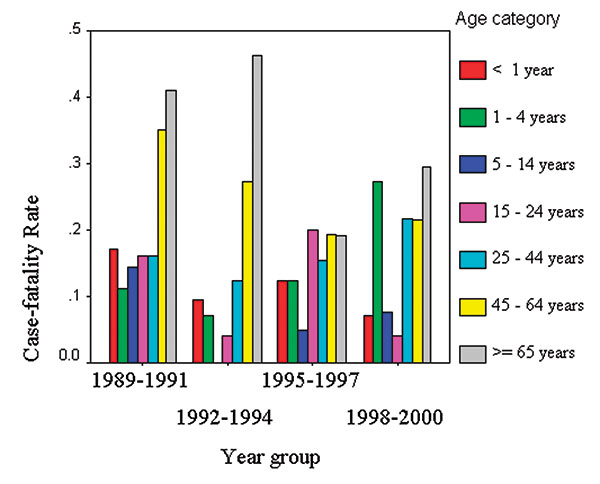 Meningococcal case-fatality rate by age category and year group, New York City, 1989–2000.