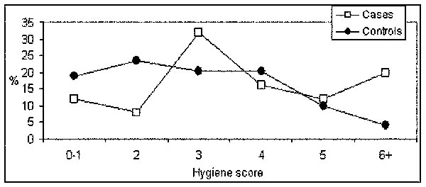 Distribution of basic food-handling hygiene score in norovirus gastroenteritis cases (n = 152) and controls (n = 152). (A higher score indicates less hygienic practices.)