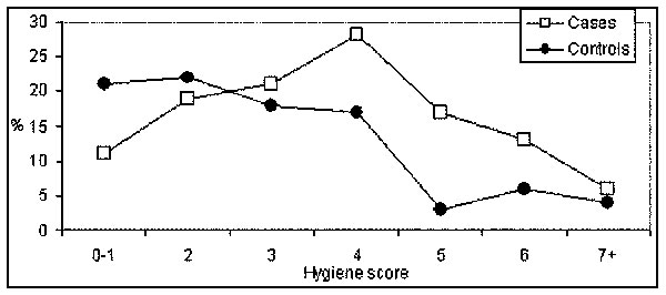 Distribution of food-handling hygiene score in rotavirus gastroenteritis cases (n = 54) and controls (n = 54). (A higher score indicates less hygienic practices.)