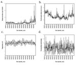 Thumbnail of Malaria, hospital admissions, and meteorologic station data, Kericho tea estate, 1966–1995. Malaria incidence (a) total hospital admissions (b) mean monthly temperature (c) and total monthly rainfall (d) are all plotted with a 25-point (month) moving average (bold) to show the overall movement in the data. The significance of these movements is presented in Table.