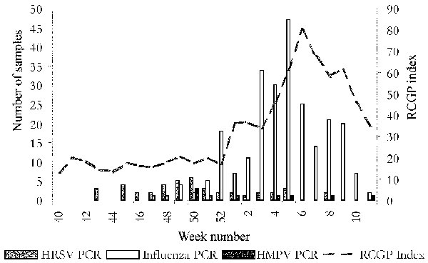 Incidence of influenzalike illness consultations in England during winter 2000–01 and timing of collection of positive samples for human Metapneumovirus (HMPV). HRSV, Human respiratory syncytial virus; PCR, polymerase chain reaction; RCGP, Royal College of General Practitioners.