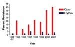 Thumbnail of Trends in erythromycin and ciprofloxacin resistance in Campylobacter jejuni, Philadelphia, 1982–2001. Number of isolates tested: 1982–92 (n=142), 1995 (n=24), 1996 (n=48), 1997 (n=61), 1998 (n=37), 1999 (n=22), 2000 (n=48), and 2001 (n=47).