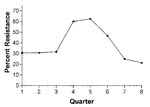 Thumbnail of Fluoroquinolone-resistant Campylobacter, by quarter, 2000–2001. Number of isolates tested for each quarter: Q1: 13, Q2: 13, Q3: 22, Q4: 10, Q5: 16, Q6: 15, Q7: 12, Q8: 14.