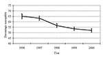 Thumbnail of Streptococcus pneumoniae penicillin susceptibility, North Carolina, 1996–2000. Error bars represent 95% confidence intervals.