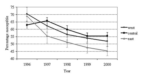 Streptococcus pneumoniae penicillin susceptibility by geographic region, North Carolina, 1996–2000. Error bars represent 95% confidence intervals.