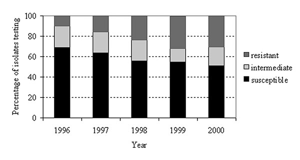 Streptococcus pneumoniae penicillin susceptibility among isolates differentiating nonsusceptibility levels, North Carolina, 1996–2000.