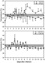 Thumbnail of Mean rectal temperatures of equines infected with four different Mexican strains of subtype IE Venezuelan equine encephalitis virus. Bars indicate standard deviations; shaded box indicates approximate normal values.
