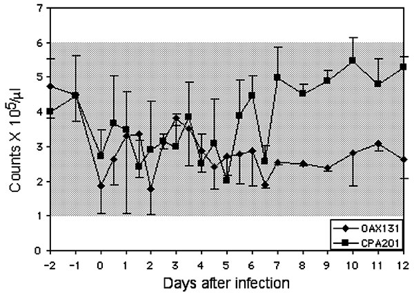 Mean platelet counts in horses infected with virus strains CPA201 and OAX131. Bars indicate standard deviations; shaded box indicates approximate normal values.