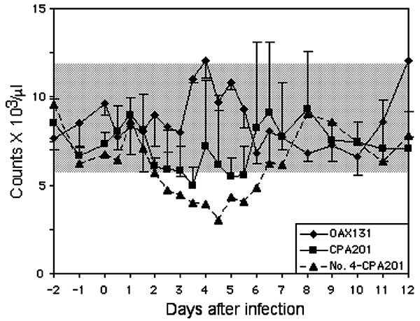 Mean leukocyte counts in horses infected with virus strains CPA201 and OAX131. Bars indicate standard deviations. Data for horse no. 4, in whom severe neurologic disease developed after infection with strain CPA201, are shown individually. Bars indicate standard deviations; shaded box indicates approximate normal values.