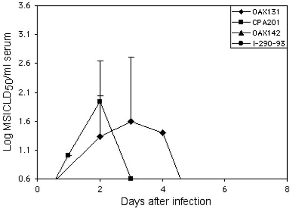 Mean viremia titers in horses infected with four different Mexican strains of subtype IE Venezuelan equine encephalitis virus. A log10 titer of 0.6 suckling mouse intracerebral lethal dose50 represents the maximum sensitivity of the assay. Bars indicate standard deviations.