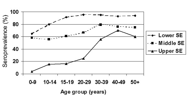 Serum prevalence by socioeconomic group and age for the lower, middle, and upper socioeconomic (SE) populations.